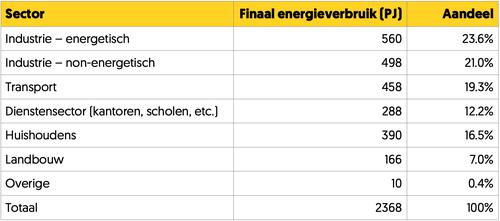 Energiegebruik Nederland