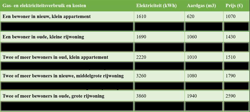 Gas- en elektriciteitsverbruik en de bijbehorende kosten