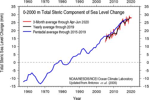 Global Ocean Heat - Hoe reageren de oceanen op klimaatverandering?