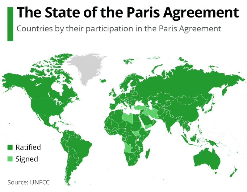 72 - Countries that signed the Paris Agreement