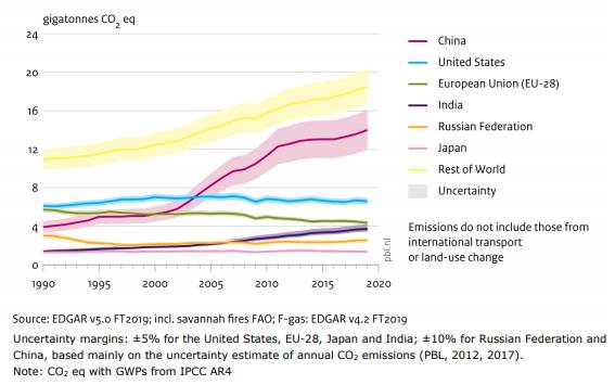 CO2-eq per country
