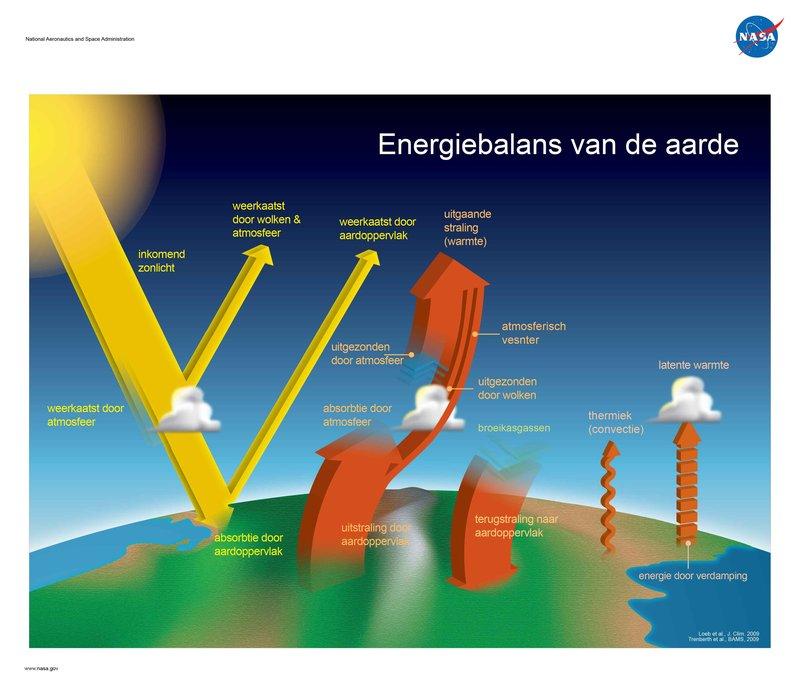 Energy_Budget_Poster_3_NL-01.jpg