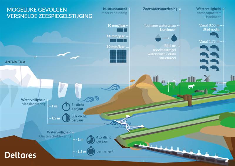 Mogelijke gevolgen versnelde zeespiegelstijging