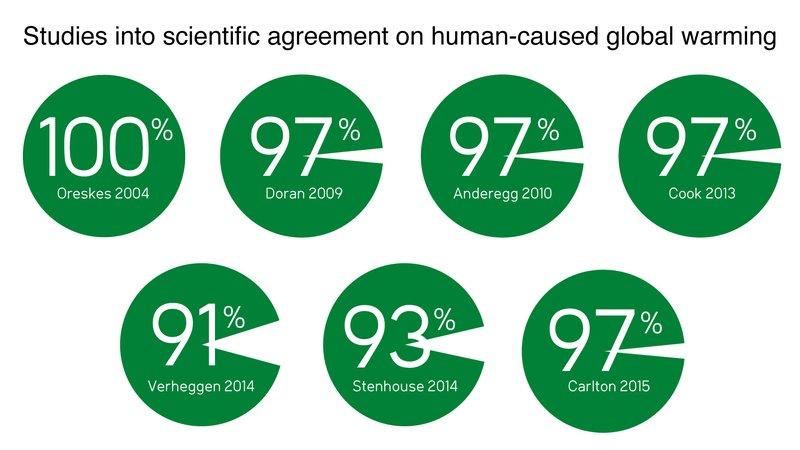 scientific-agreement.jpeg